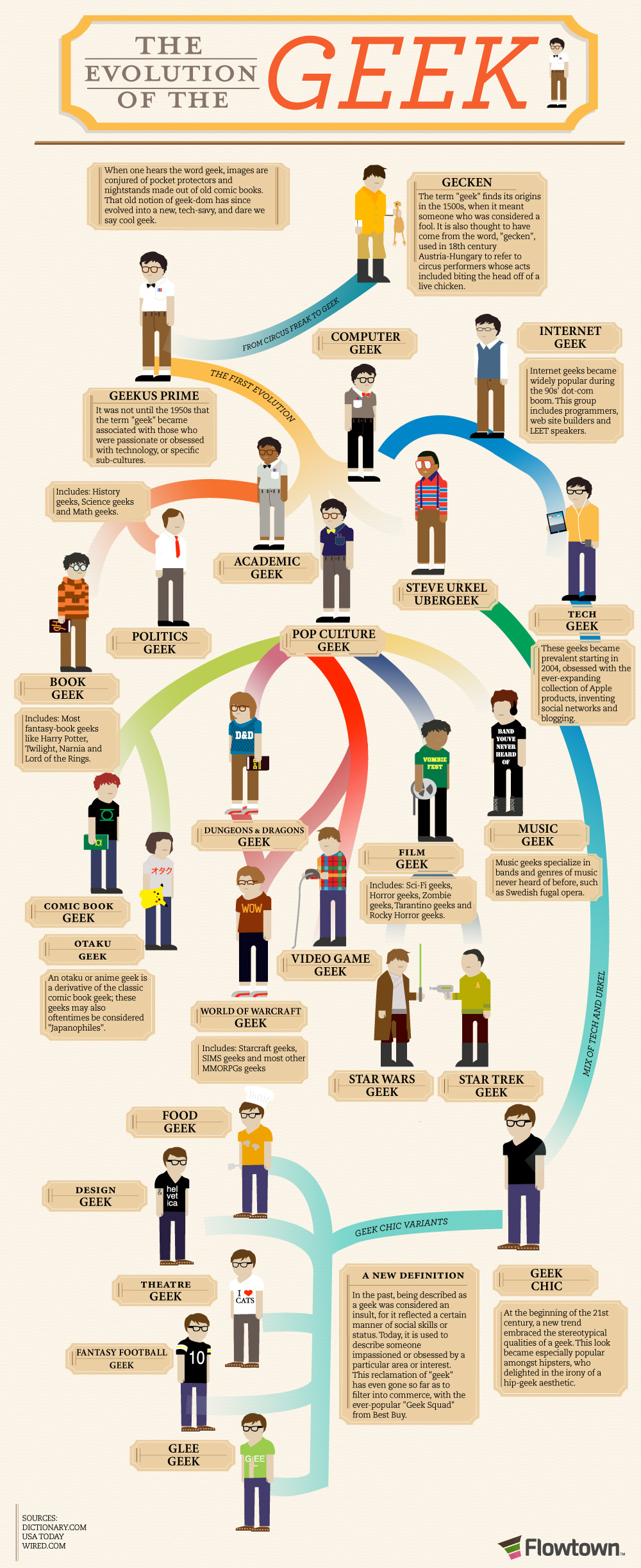 The Evolution of a geek. A flowchart