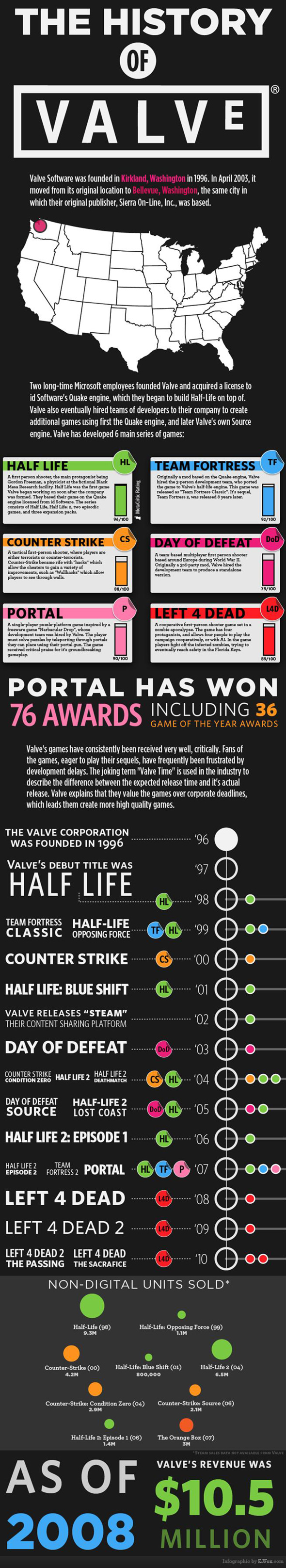 Valve game history infographic