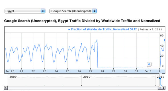 When Egypt got their internet turned off, Google noticed