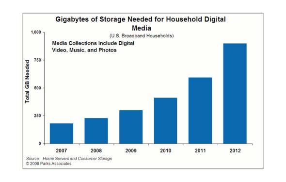 nas network attached storage needs