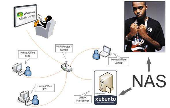 network attached storage chart