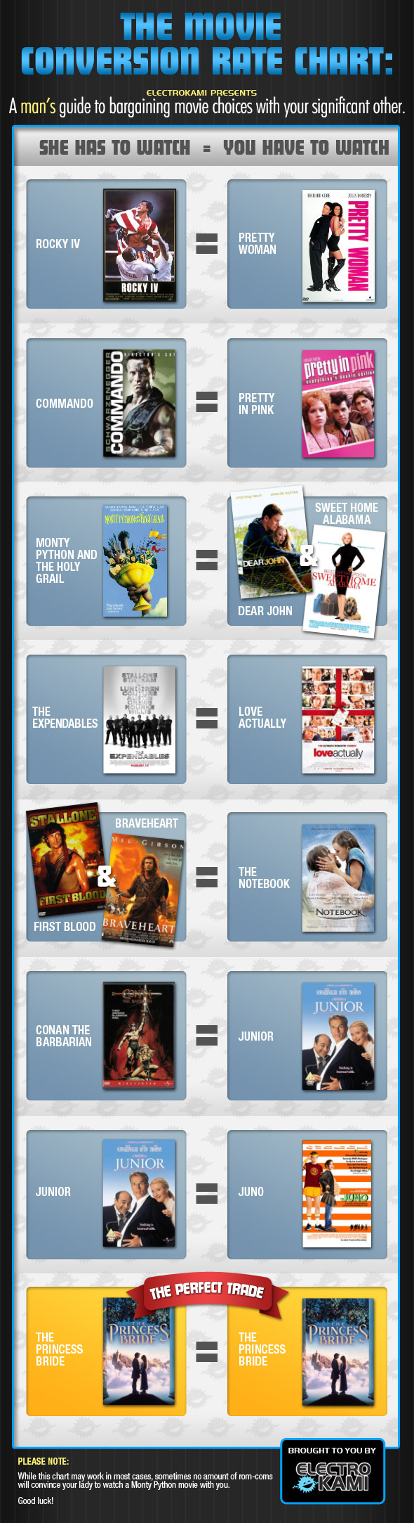 movie conversion chart electro kami