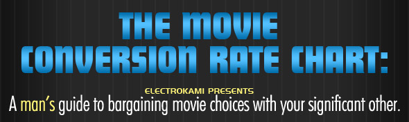 Movie conversion rate: Trading your favorite movies with your significant other