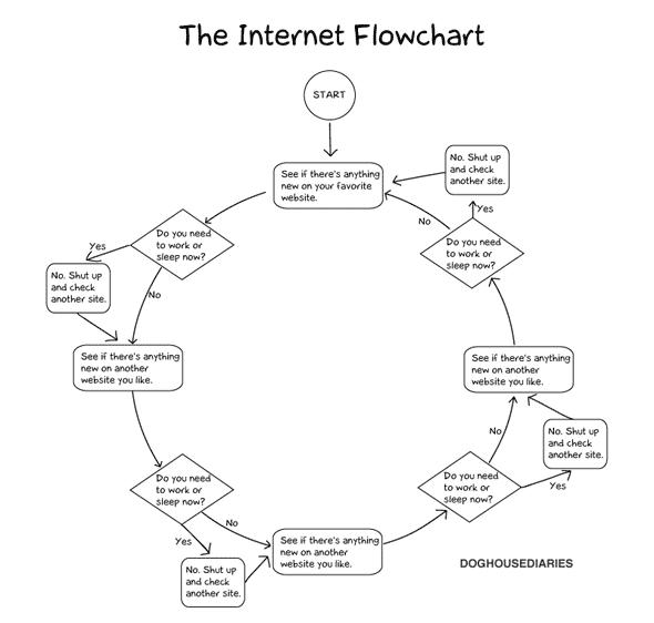 internet flowchart