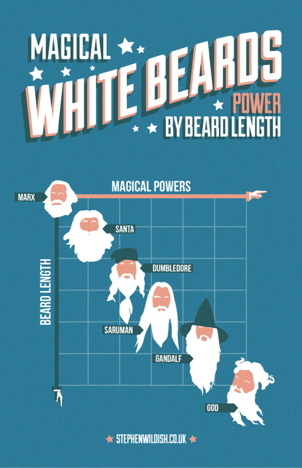 magical white beards powers
